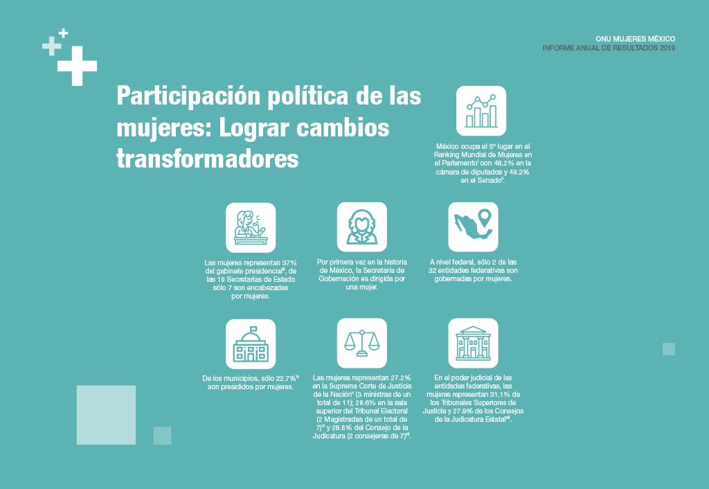 Participación política de las mujeres: Lograr cambios transformadores