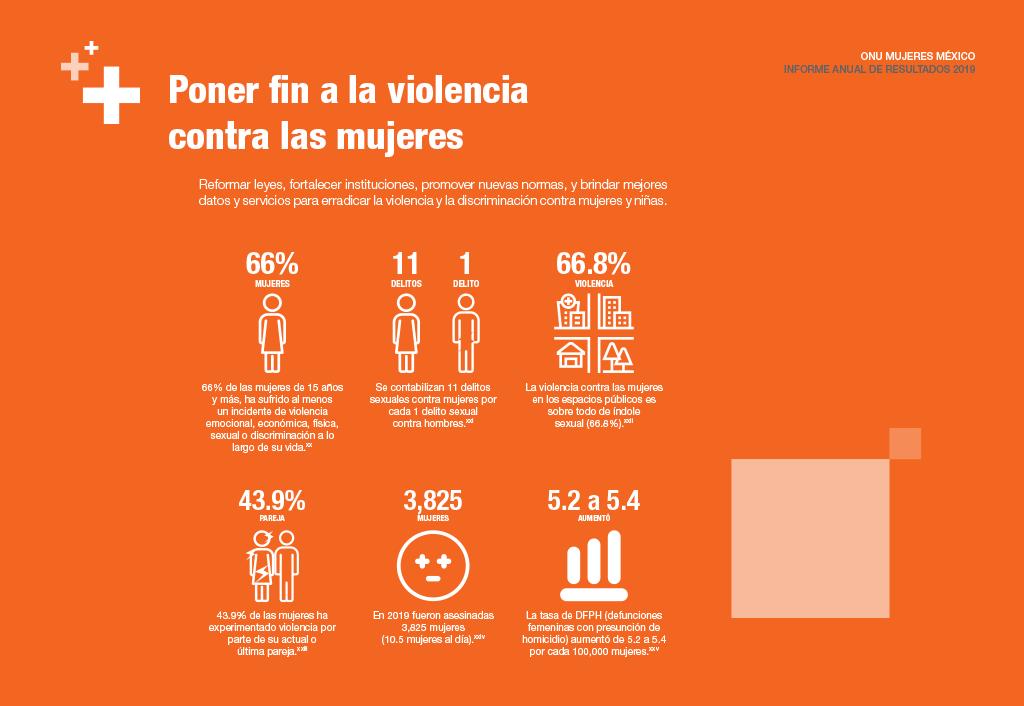 Poner fin a la violencia contra las mujeres